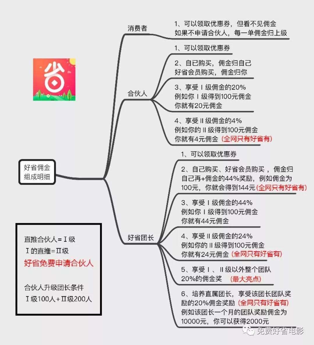 方便在手机上做的副业有哪几个可以落地副业项目1
