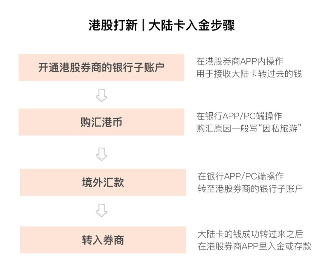 港股打新怎么打副业项目3